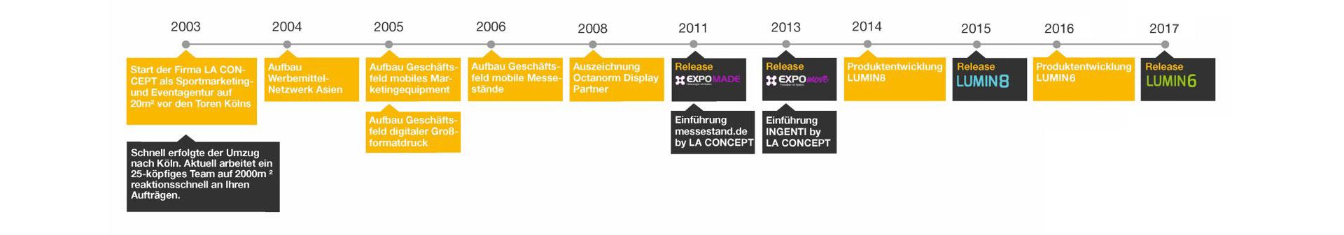 LA CONCEPT Timeline