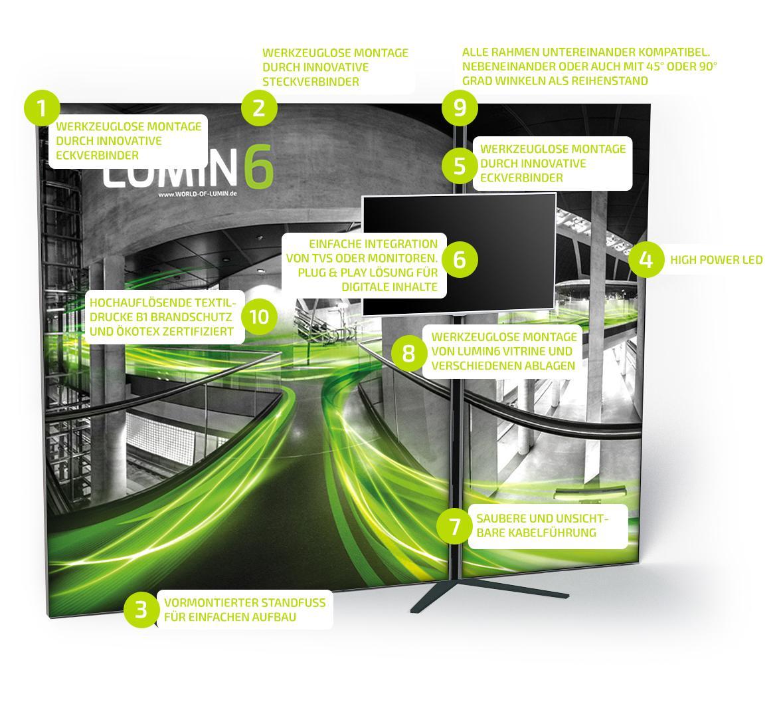 LUMIN6 Das Konzept USPs