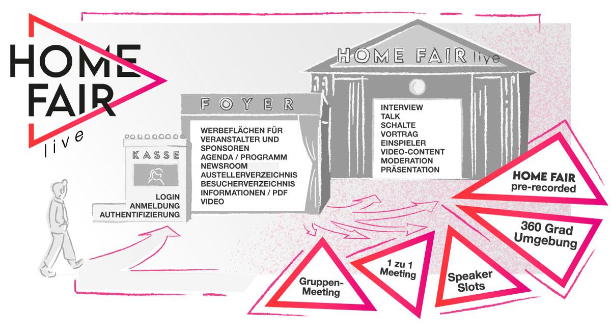 Home Fair live - Der Ablauf Ihrer online Messe